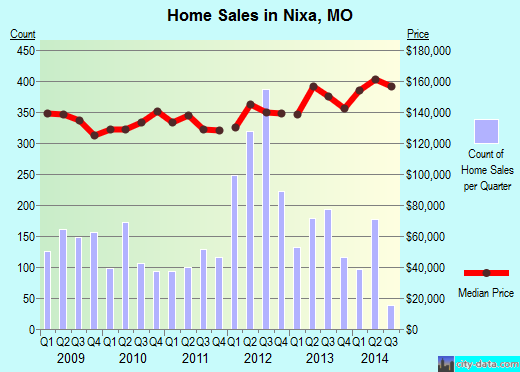 Nixa,MO real estate house value index trend