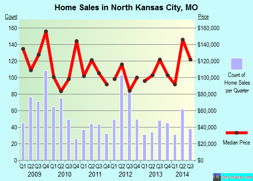 North Kansas City,MO real estate house value index trend