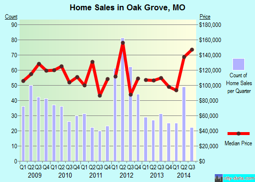 Oak Grove, MO index of house prices