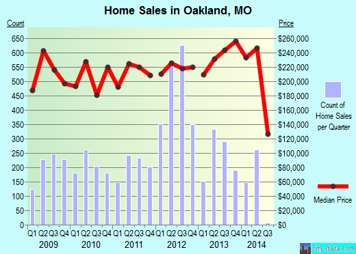Oakland,MO real estate house value index trend
