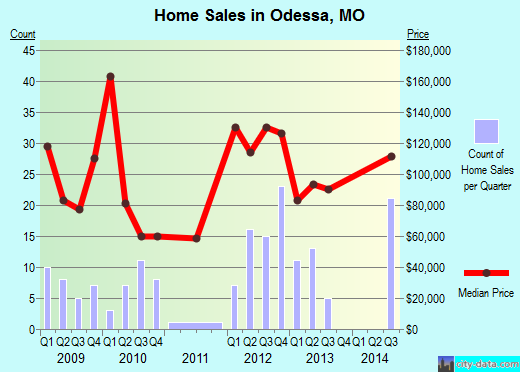 Odessa,MO real estate house value index trend