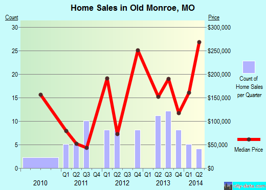 Old Monroe,MO real estate house value index trend