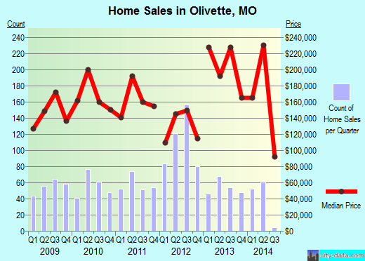 Olivette,MO real estate house value index trend