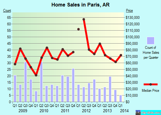 Paris,AR real estate house value index trend