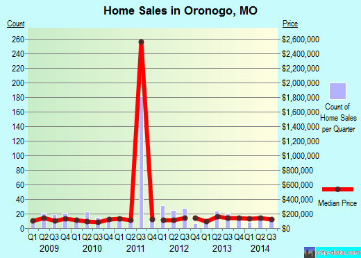 Oronogo,MO index of house prices