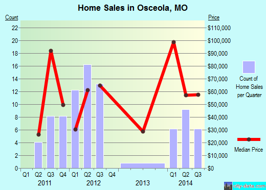 Osceola,MO real estate house value index trend