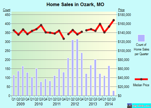 Ozark,MO real estate house value index trend