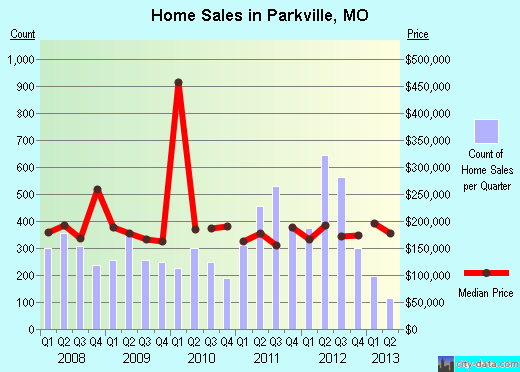Parkville,MO real estate house value index trend