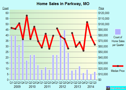 Parkway,MO real estate house value index trend