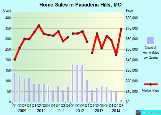Pasadena Hills,MO real estate house value index trend