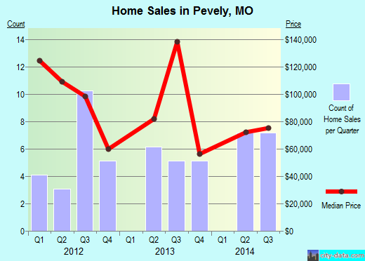 Pevely,MO real estate house value index trend