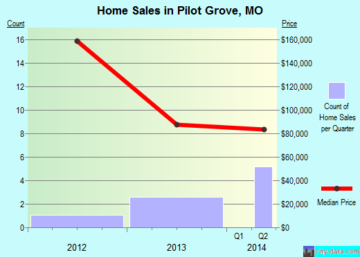 Pilot Grove,MO real estate house value index trend