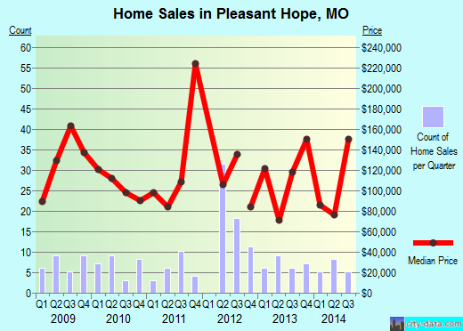 Pleasant Hope,MO index of house prices
