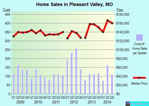 Pleasant Valley,MO real estate house value index trend