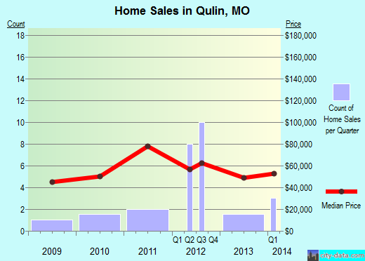 Qulin,MO real estate house value index trend