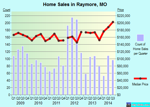 Raymore,MO real estate house value index trend