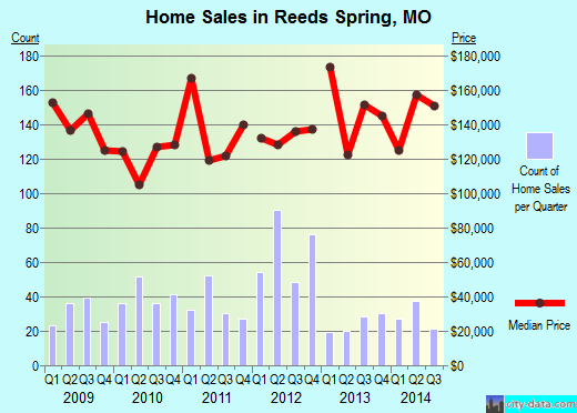 Reeds Spring,MO real estate house value index trend