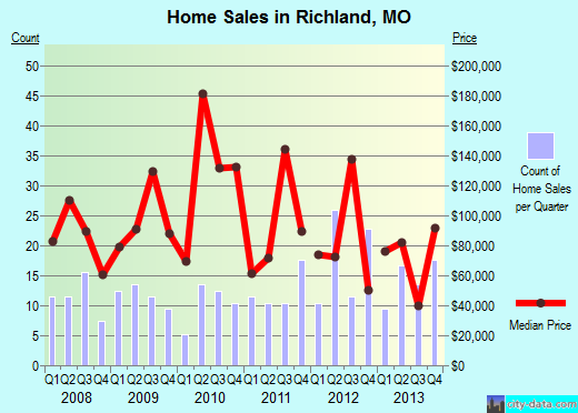 Richland,MO real estate house value index trend