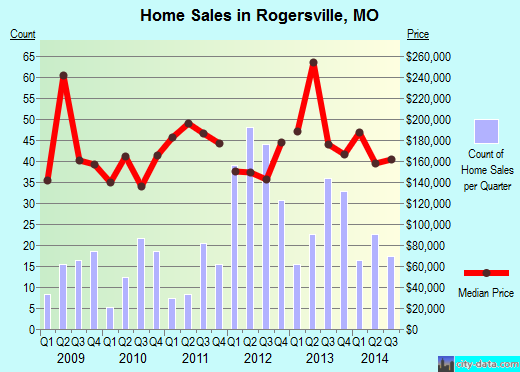 Rogersville,MO real estate house value index trend