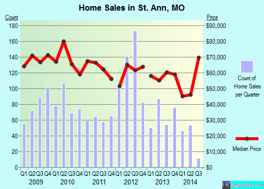 St. Ann,MO real estate house value index trend