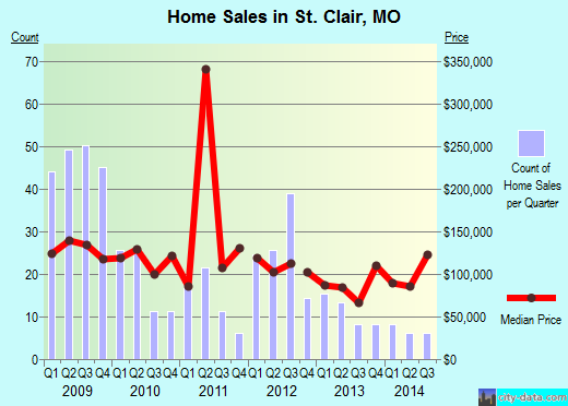 St. Clair,MO real estate house value index trend