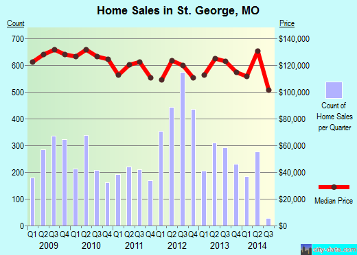St. George,MO real estate house value index trend