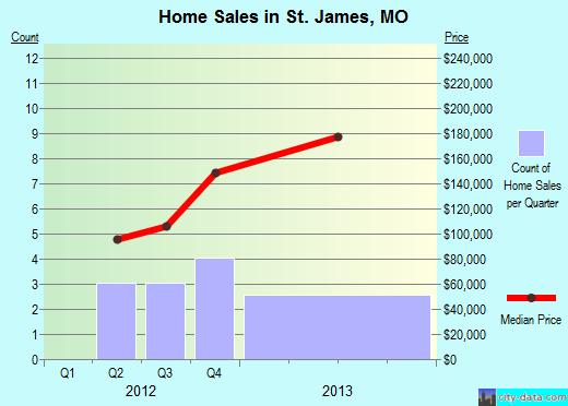 St. James,MO real estate house value index trend