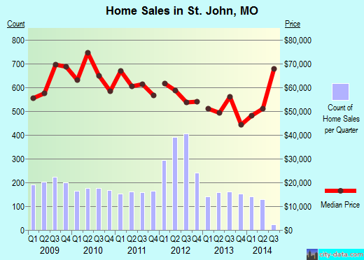 St. John,MO real estate house value index trend