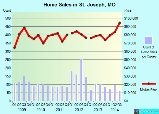 St. Joseph,MO real estate house value index trend