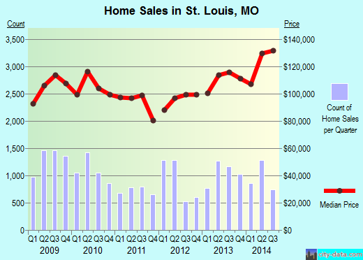 St. Louis,MO real estate house value index trend