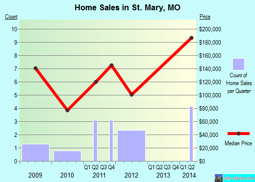 St. Mary,MO real estate house value index trend