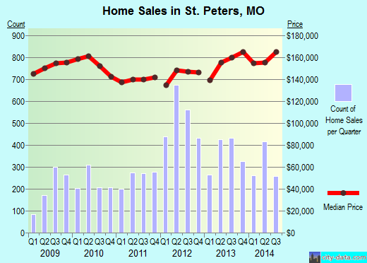 St. Peters,MO real estate house value index trend