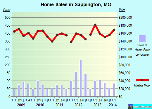 Sappington,MO real estate house value index trend