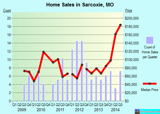 Sarcoxie,MO real estate house value index trend