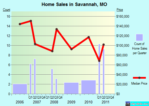 Savannah,MO real estate house value index trend