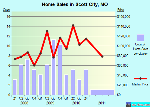 Scott City,MO real estate house value index trend