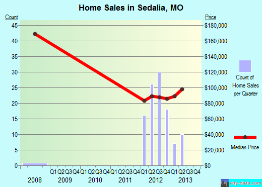 Sedalia,MO real estate house value index trend