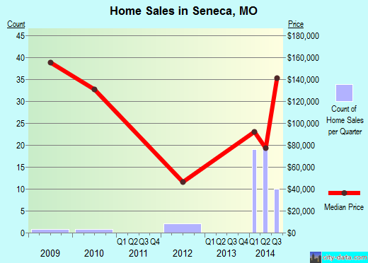 Seneca,MO real estate house value index trend