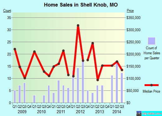 Shell Knob,MO real estate house value index trend