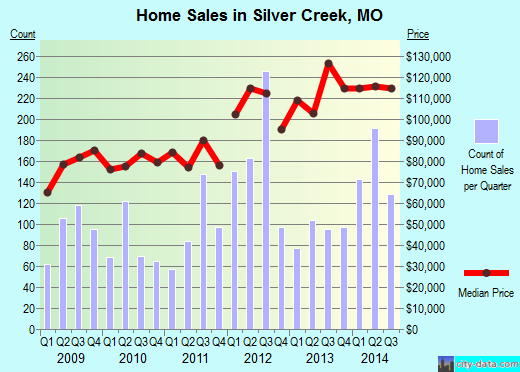 Silver Creek,MO real estate house value index trend