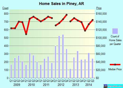 Piney,AR real estate house value index trend