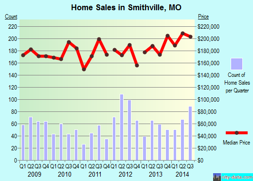 Smithville,MO real estate house value index trend