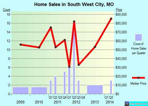 South West City,MO real estate house value index trend