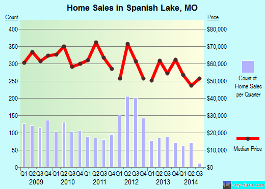 Spanish Lake,MO real estate house value index trend
