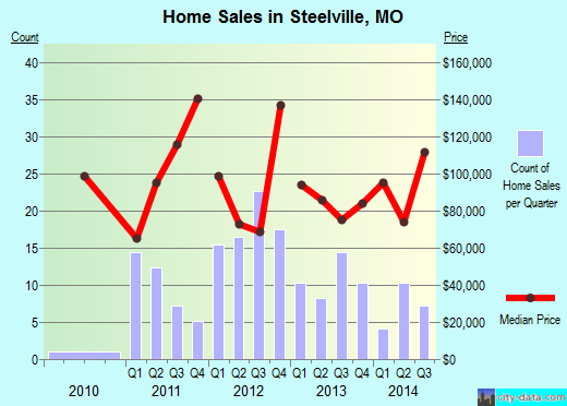 Steelville,MO real estate house value index trend