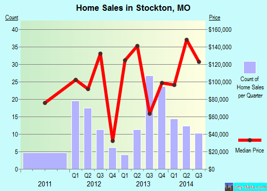 Stockton,MO real estate house value index trend