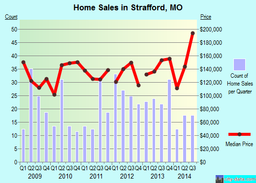 Strafford,MO real estate house value index trend