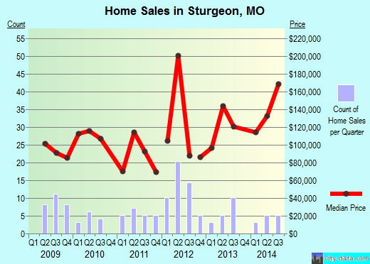 Sturgeon,MO real estate house value index trend