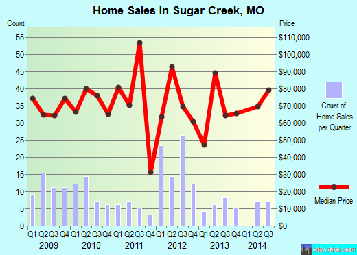Sugar Creek, MO index of house prices