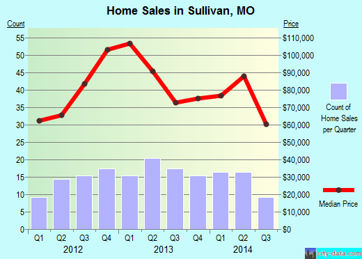 Sullivan,MO real estate house value index trend